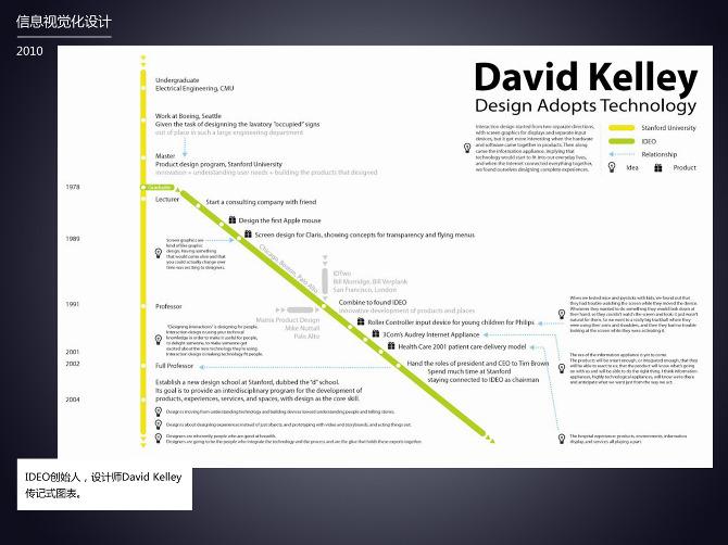 data visualization pumpkindesign